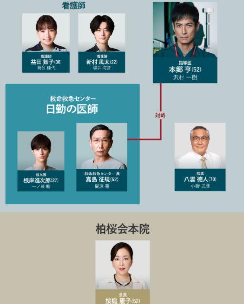 ナイト・ドクター 人物相関図2